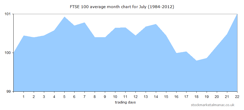 Average market behaviour in July, FTSE 100