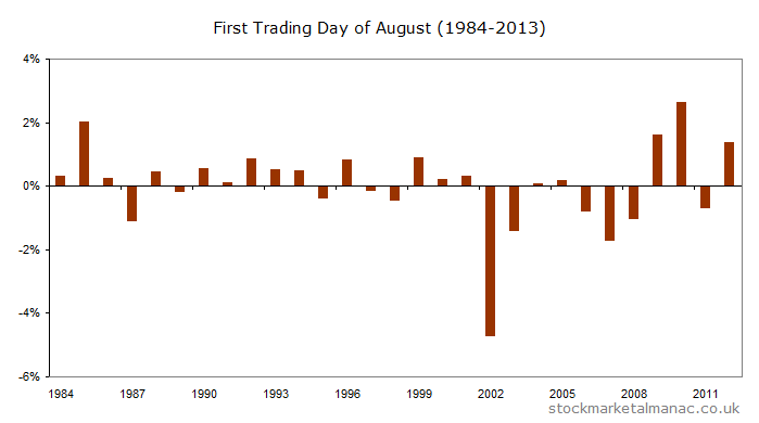 First trading day of the FTSE 100 Index in August