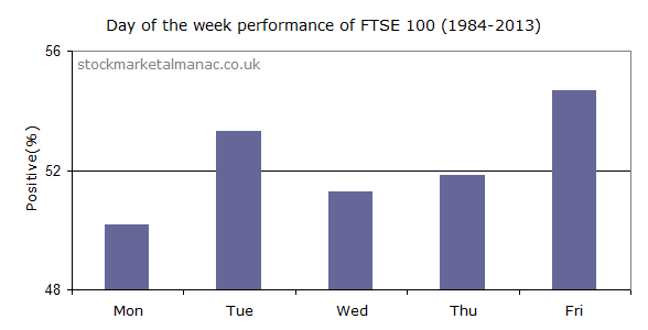 Monday to Friday FTSE 100 performance