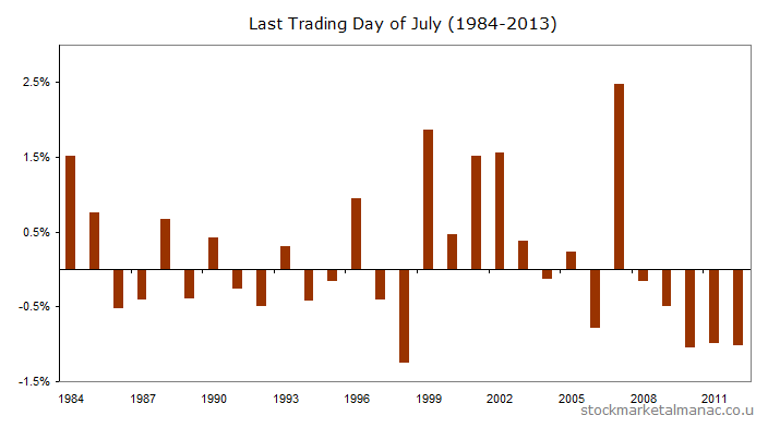 Last trading day of July for FTSE 100 Index