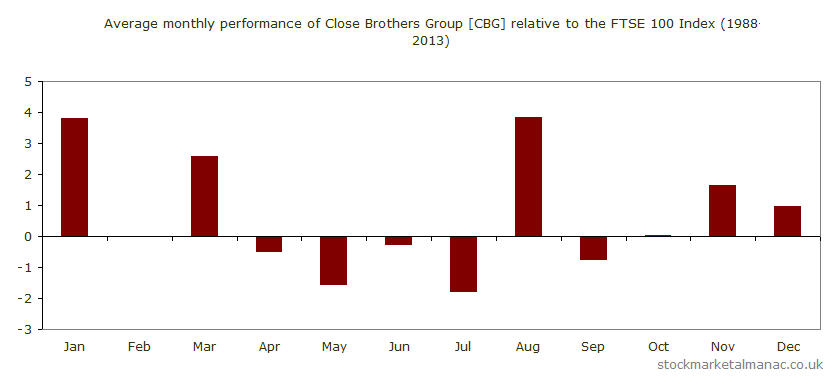 Average monthly performance of Close Brothers Group [CBG] relative to the FTSE 100 Index (1988-2013)