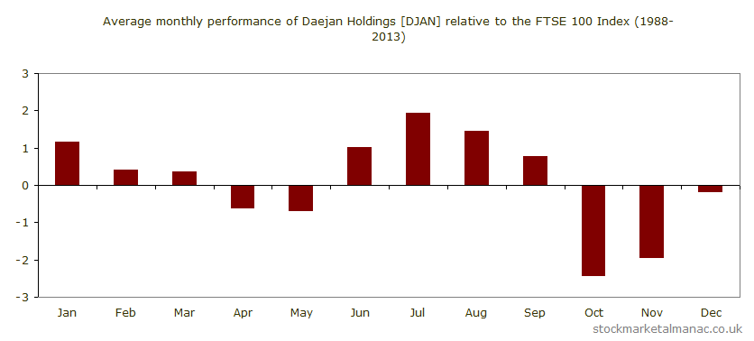 Average monthly performance of Daejan Holdings [DJAN] relative to the FTSE 100 Index (1988-2013)