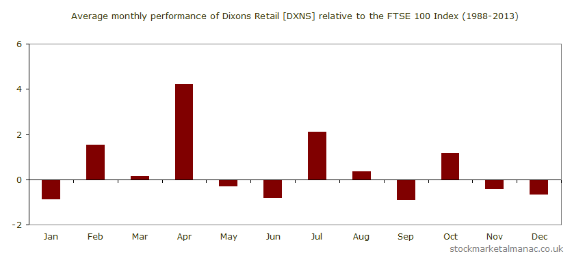 Average monthly performance of Dixons Retail [DXNS] relative to the FTSE 100 Index (1988-2013)