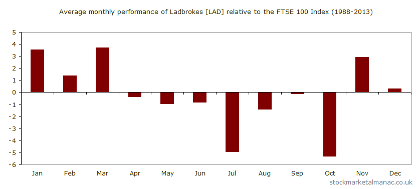 Average monthly performance of Ladbrokes [LAD] relative to the FTSE 100 Index (1988-2013)