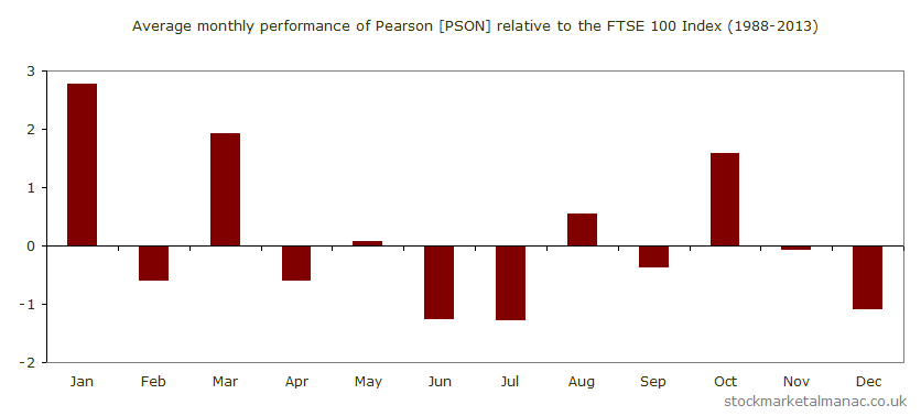 Average monthly performance of Pearson [PSON] relative to the FTSE 100 Index (1988-2013)