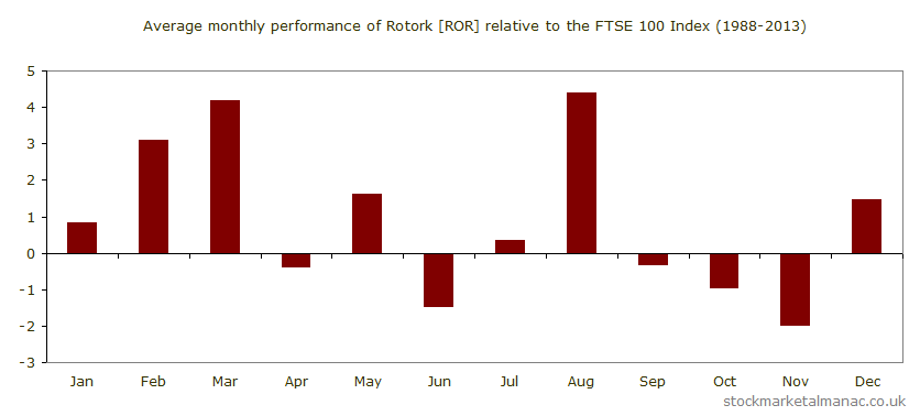 Average monthly performance of Rotork [ROR] relative to the FTSE 100 Index (1988-2013)