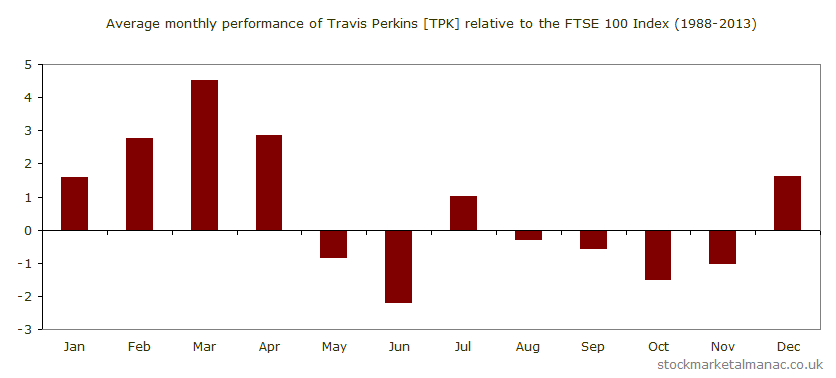 Average monthly performance of Travis Perkins [TPK] relative to the FTSE 100 Index (1988-2013)