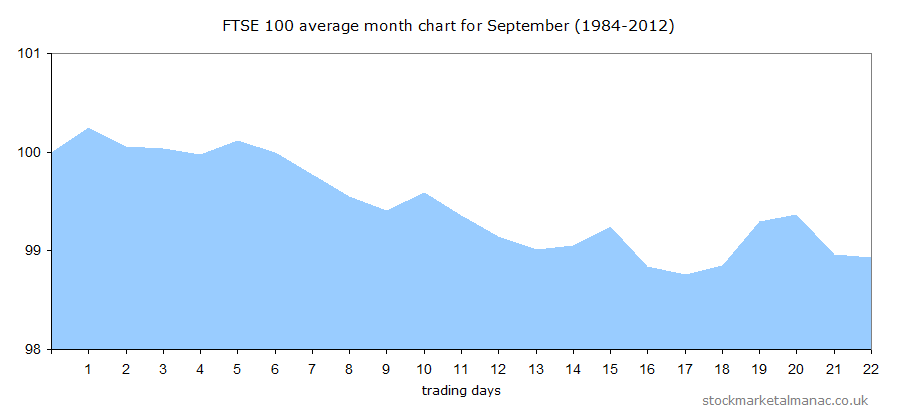 Average month chart of September for FTSE 100 Index