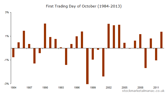 First trading day of the month for October for the FTSE 100 Index
