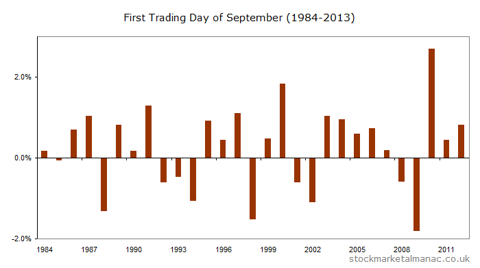 First trading day of September returns for FTSE 100 Index since [1984-2012]