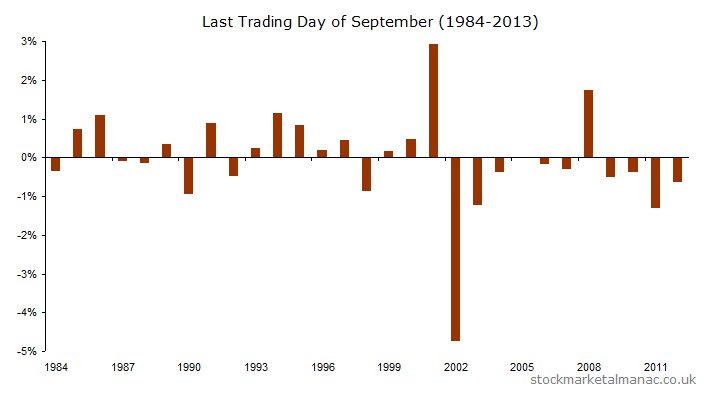 Last trading day of the month for September