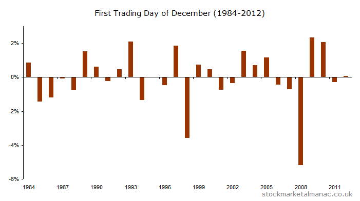 FTSE 100 First Trading Day for December (1984-2012)
