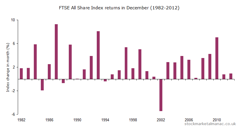 Monthly returns of FTSE All Share Index - December (1982-2012)