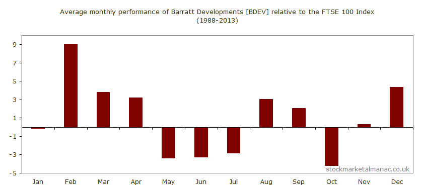 Average monthly performance of Barratt Developments [BDEV] relative to the FTSE 100 Index (1988-2013)