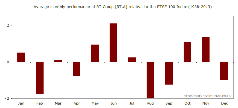 Average monthly performance of BT Group [BT.A] relative to the FTSE 100 Index (1988-2013)