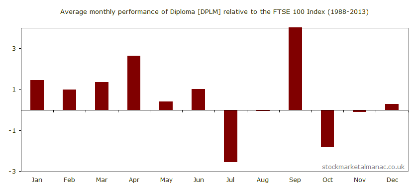 Average monthly performance of Diploma [DPLM] relative to the FTSE 100 Index (1988-2013)