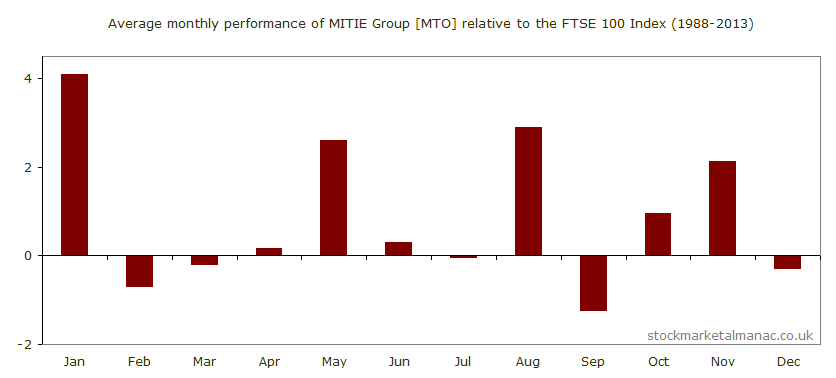 Average monthly performance of MITIE Group [MTO] relative to the FTSE 100 Index (1988-2013)