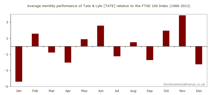 Average monthly performance of Tate & Lyle [TATE] relative to the FTSE 100 Index (1988-2013)