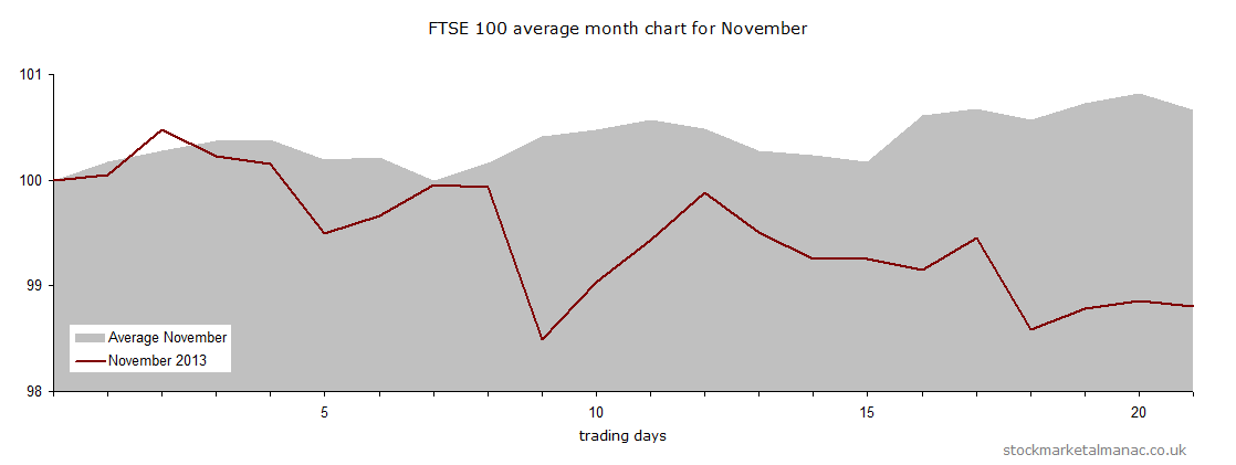 Average month chart - Nov plus Nov 2013 (2013)