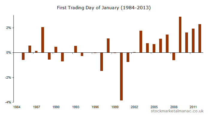FTE 100 First Trading Day in  January [1984-2013] (2014)