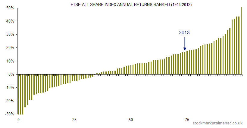 FTSE All-Share Index annual returns ranked (1914-2013)