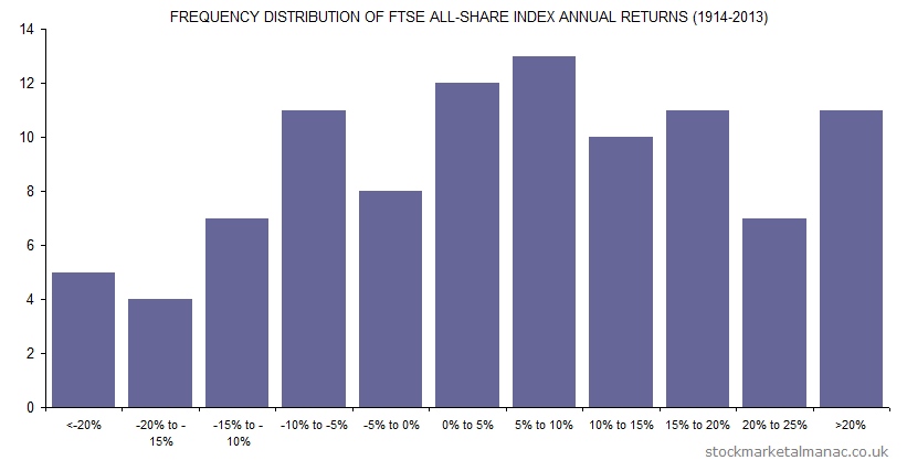 Frequency distribution of FTSE All-Share Index annual returns (1914-2013)