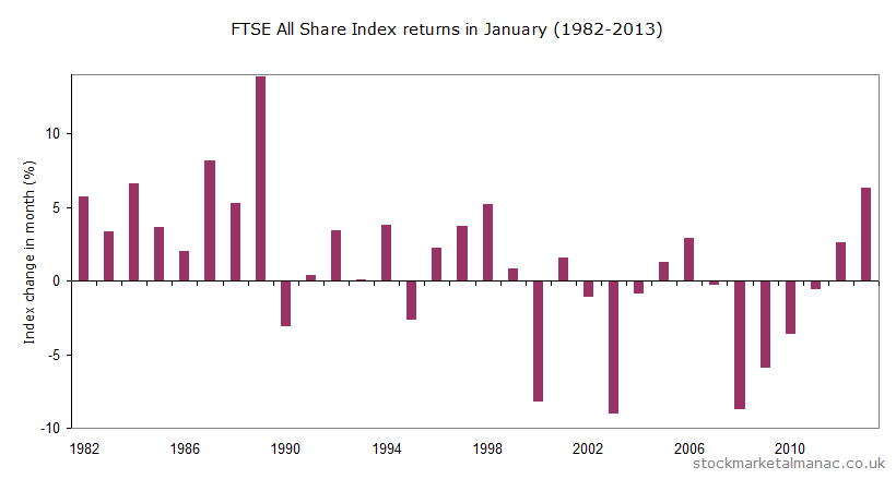 Monthly returns of FTSE All Share Index - January (1982-2013)