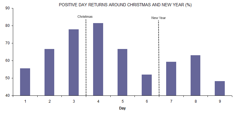 Positive day returns around Christmas (2013)