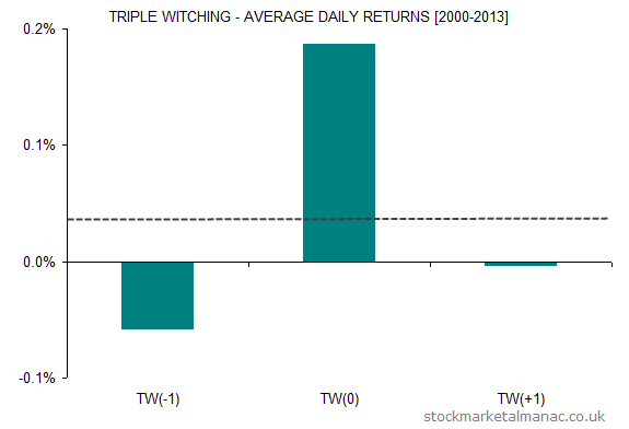 Triple Witching Average Daily Returns (2013)