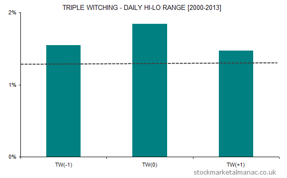 Triple Witching Hi-Lo Range (2013)