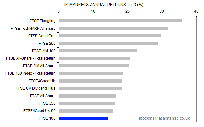 UK markets annual returns 2013
