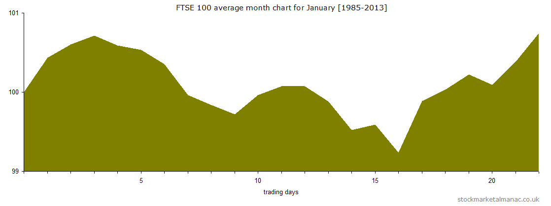 Average month chart - Jan (2014)