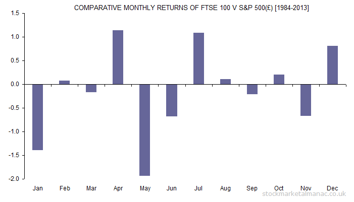 COMPARATIVE MONTHLY RETURNS OF FTSE 100 V S&P 500(£) [1984-2013]