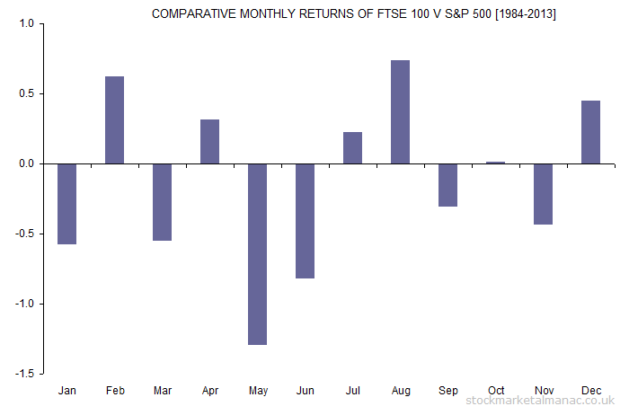 COMPARATIVE MONTHLY RETURNS OF FTSE 100 V S&P 500 [1984-2013]