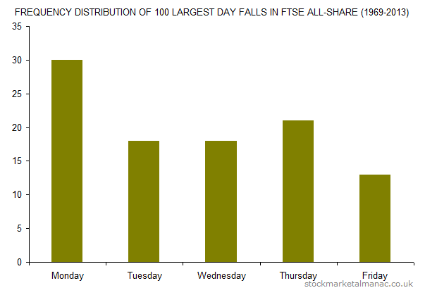 FREQUENCY DISTRIBUTION OF 100 LARGEST DAY FALLS IN FTSE ALL-SHARE (1969-2013)