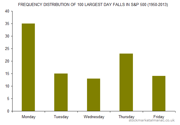 FREQUENCY DISTRIBUTION OF 100 LARGEST DAY FALLS IN S&P 500 (1950-2013)