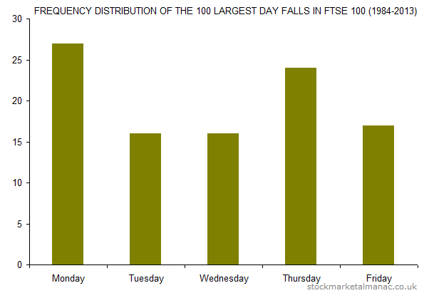 FREQUENCY DISTRIBUTION OF THE 100 LARGEST DAY FALLS IN FTSE 100 (1984-2013)