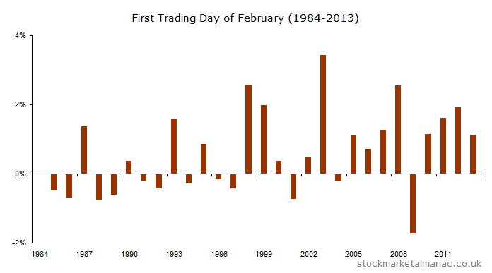 FTSE 100 First trading day February (1984-2013) [2014]
