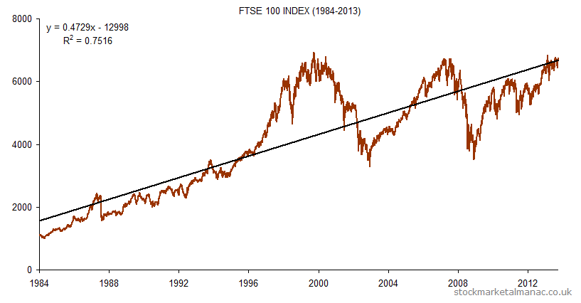 FTSE 100 Index [1984-2013] with trendline