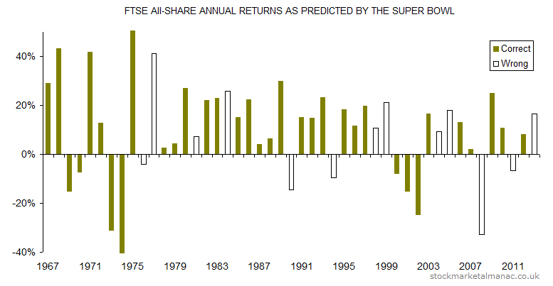 FTSE All-Share annual returns as predicted by the super bowl [1967-2013]