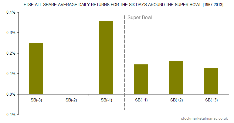 FTSE All-Share average daily returns for the six days around the Super Bowl [1967-2013]