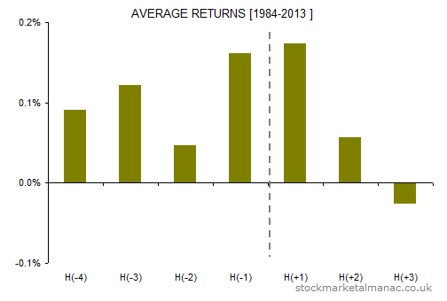 Holiday effect FTSE 100 average returns [1984-2013]
