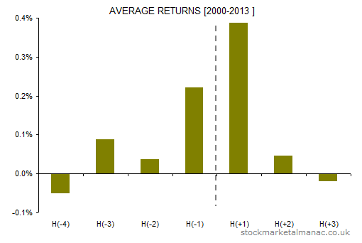 Holiday effect FTSE 100 average returns [2000-2013]