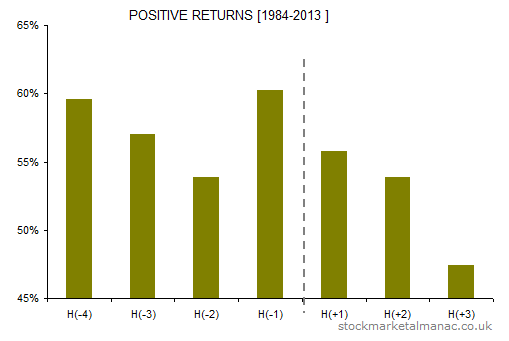 Holiday effect FTSE 100 positive returns [1984-2013]