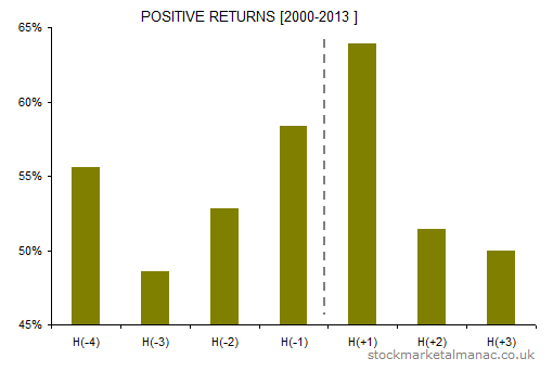 Holiday effect FTSE 100 positive returns [2000-2013]