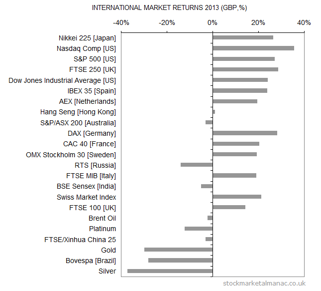 International markets returns 2013 (GBP)