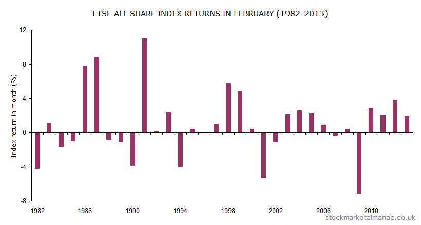 Monthly returns of FTSE All Share Index - February (1982-2013)