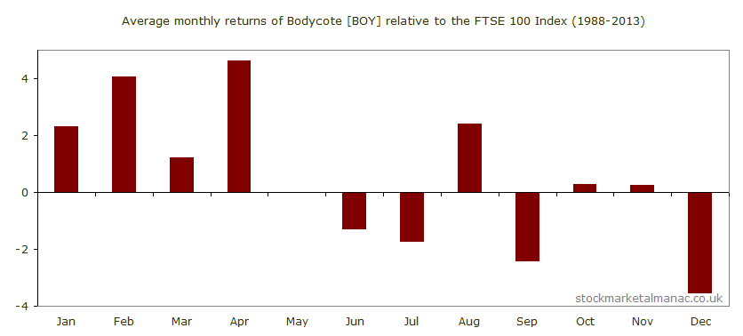 Average monthly performance of Bodycote [BOY] relative to the FTSE 100 Index (1988-2013)