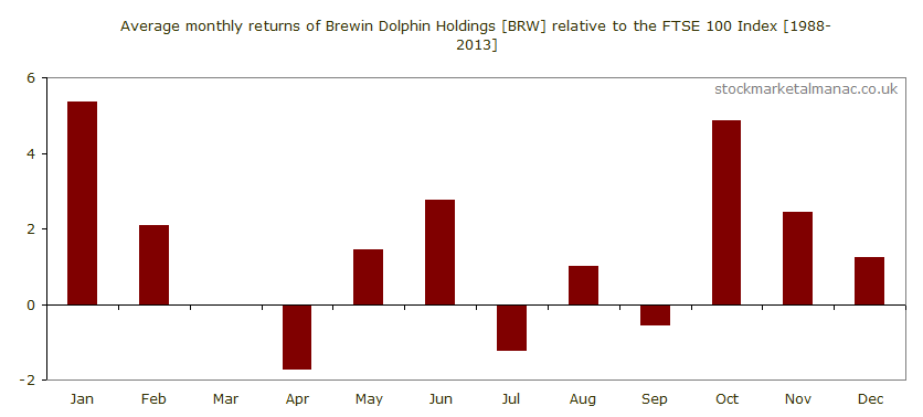 Average monthly performance of Brewin Dolphin Holdings [BRW] relative to the FTSE 100 Index (1988-2013)