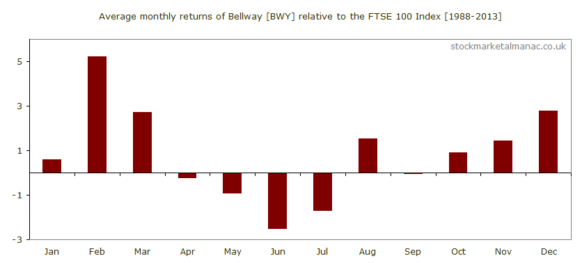 Average monthly performance of Bellway [BWY] relative to the FTSE 100 Index (1988-2013)